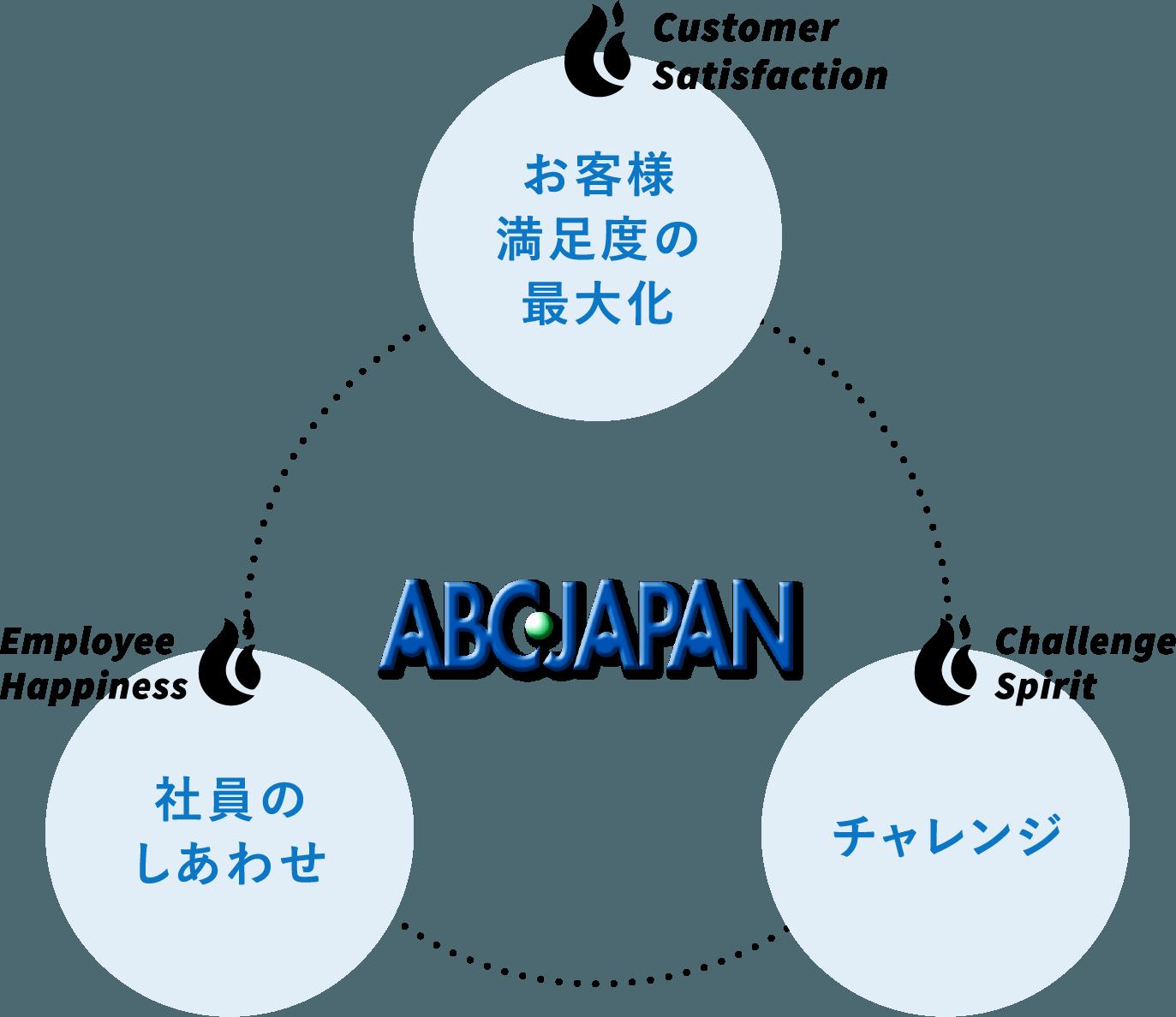 ABCジャパン企業理念